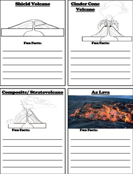 Types Of Volcanoes And Lava Activity Geology Unit By