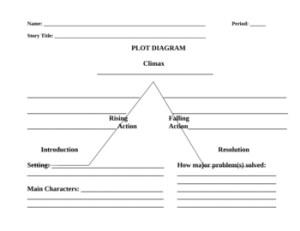 Blank Short Story Plot Diagram by Maren Kula | Teachers
