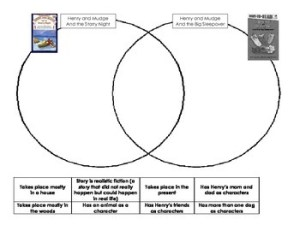 Venn Diagram to pare Henry and Mudge stories by John