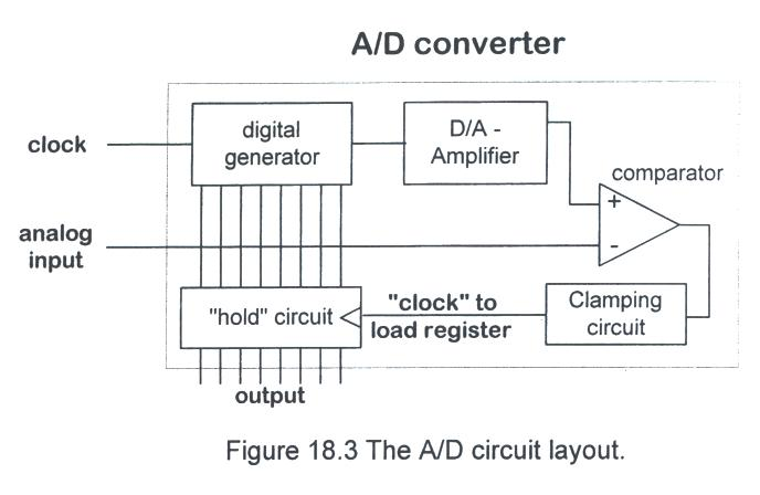 How Can We Actually Build An A/D Converter? One Way Is