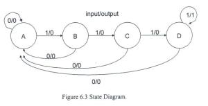 See more state diagrams for 1001 and 1011 sequence detectors