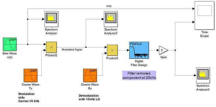 ECE 489 Lab 1: Amplitude Modulator And Demodulator
