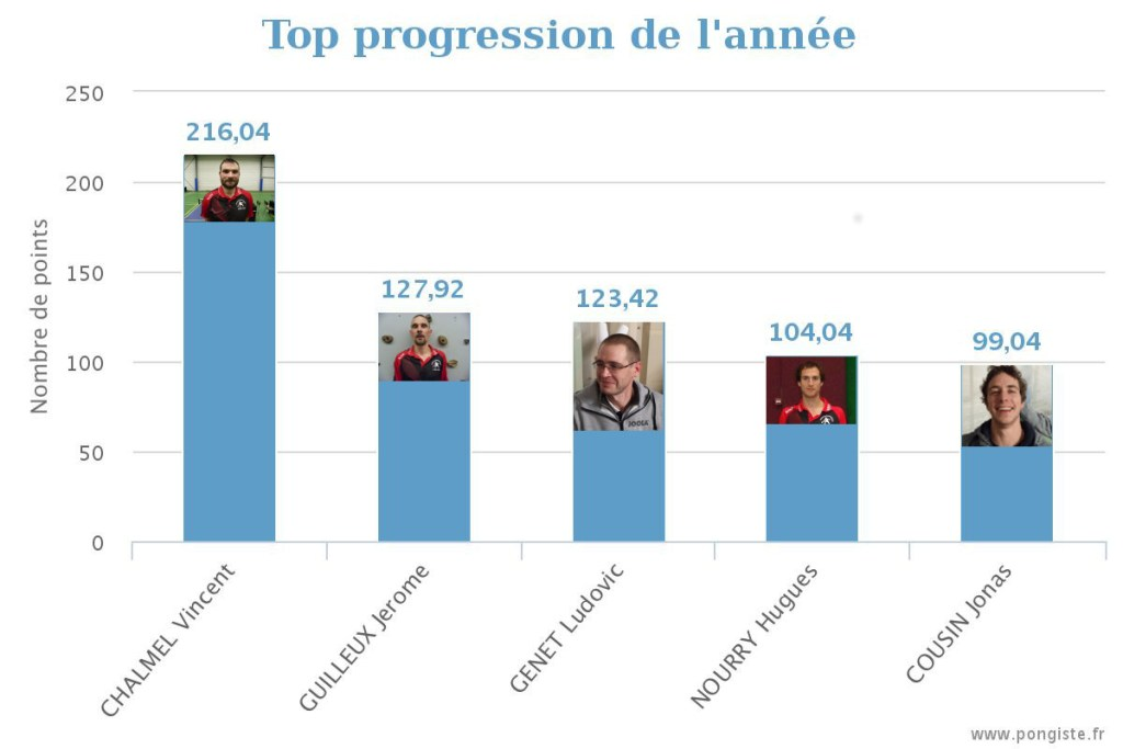 stats_top-annee2015