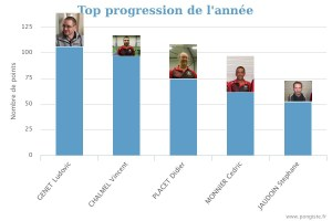stats_top-annee(116-17)