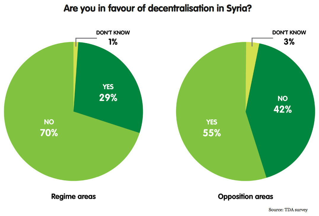 Are you in favour of decentralisation in Syria? - graph