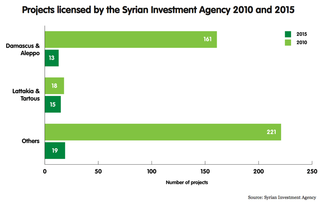 Projects licensed by the Syrian Investment Agency 2010 and 2015