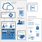 HIPAA Data Center Compliance