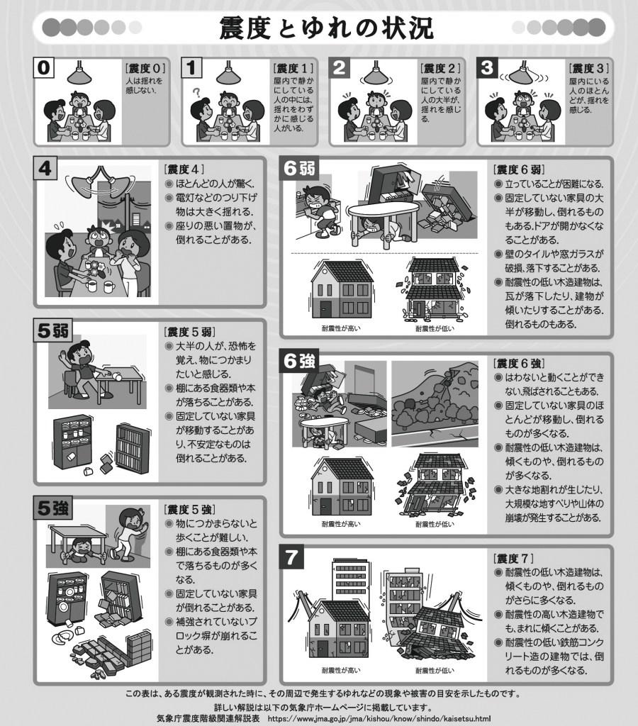 震度階級 (気象庁)