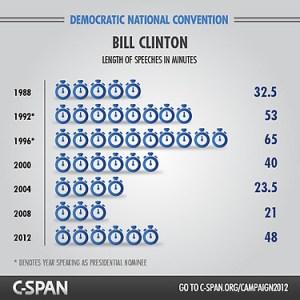 CSPAN infographic