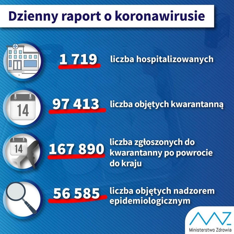 Dzienny raport o koronawirusie: 31 zakażonych na Opolszczyźnie, 1638 w kraju 5