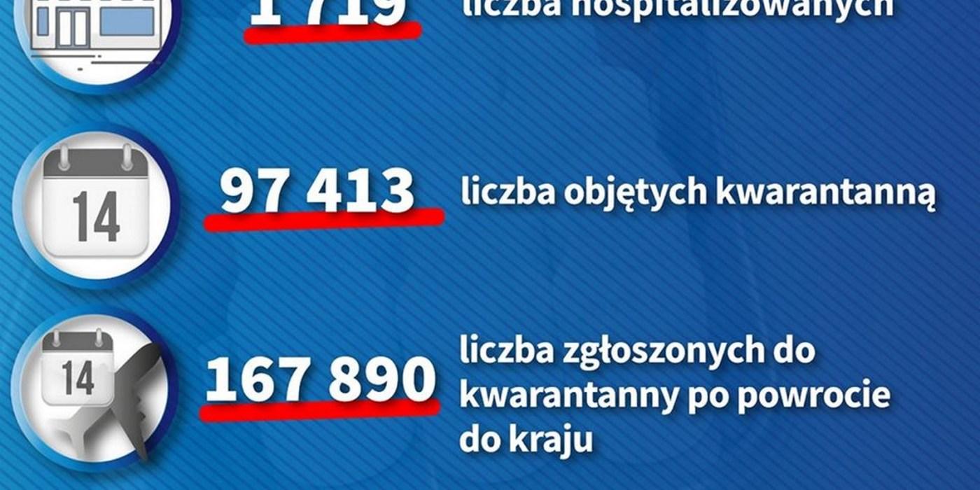 Dzienny raport o koronawirusie: 31 zakażonych na Opolszczyźnie, 1638 w kraju 4