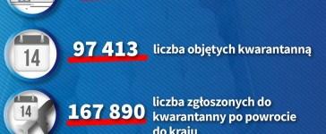 Dzienny raport o koronawirusie: 31 zakażonych na Opolszczyźnie, 1638 w kraju 2