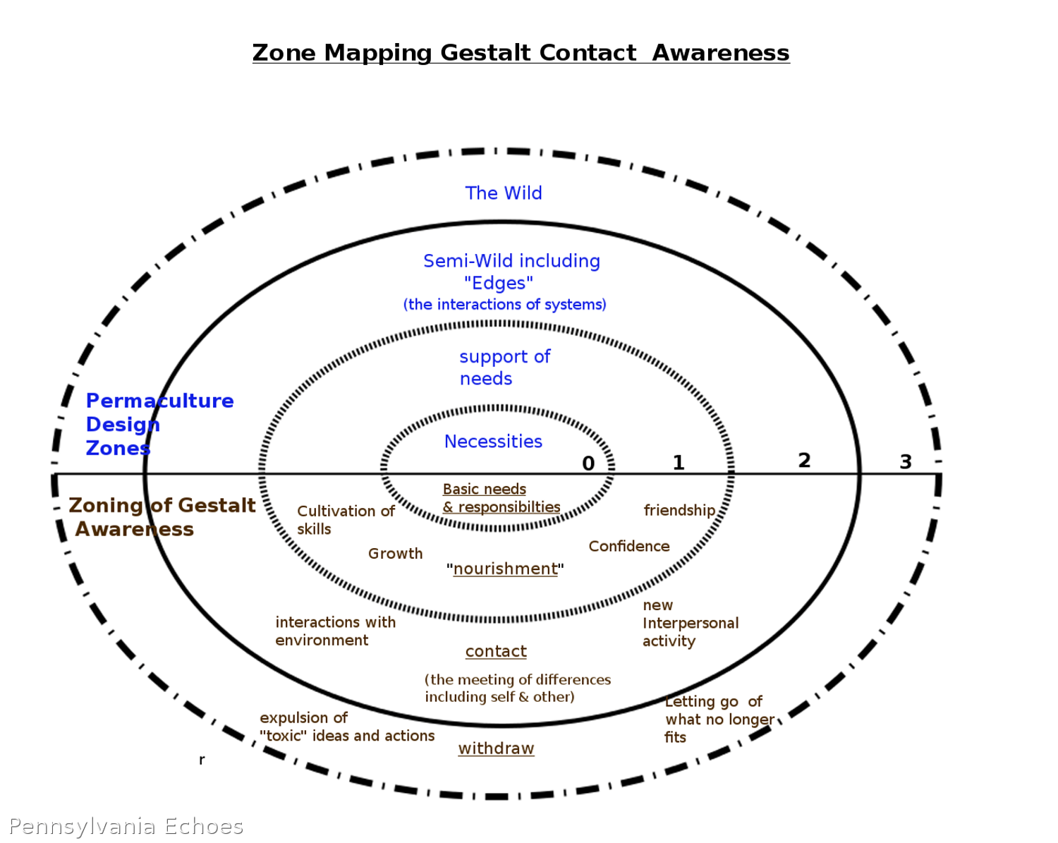 Zone Mapping With Gestalt Perspective