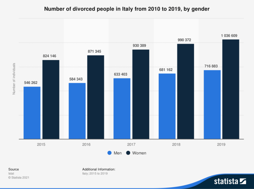 number-of-divorced-people-in-italy-by-gender