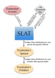 SLAT Info