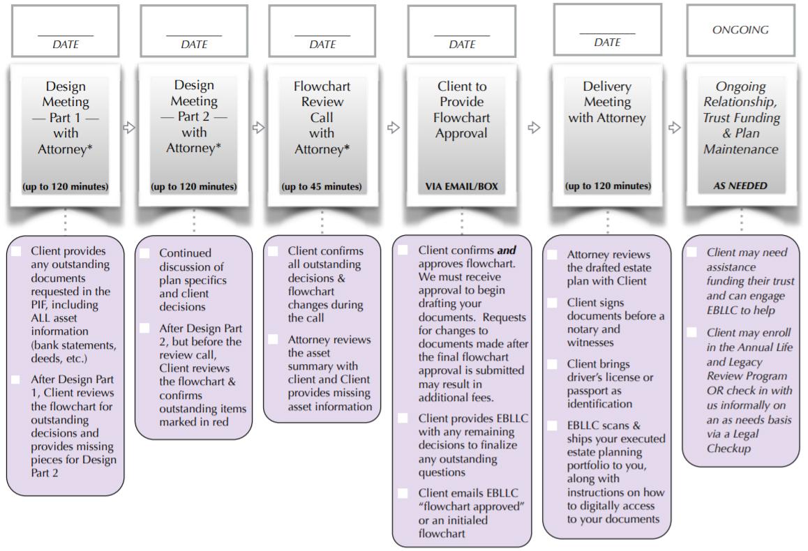 Estate Planning For Varied Complex Assets