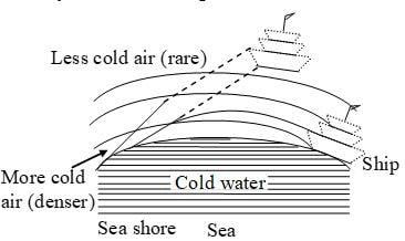 Looming at cold sea–shore