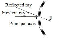 ray incident parallel to the principal axis.