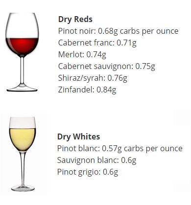 low sugar wines