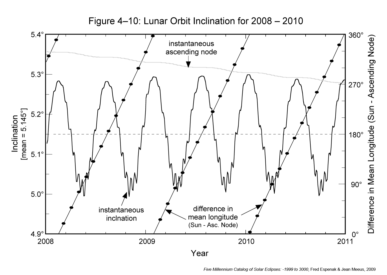 Lunar Orbital Inclination Changes
