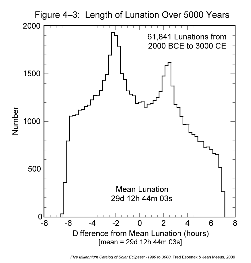 5000 years of lunations, binned by length