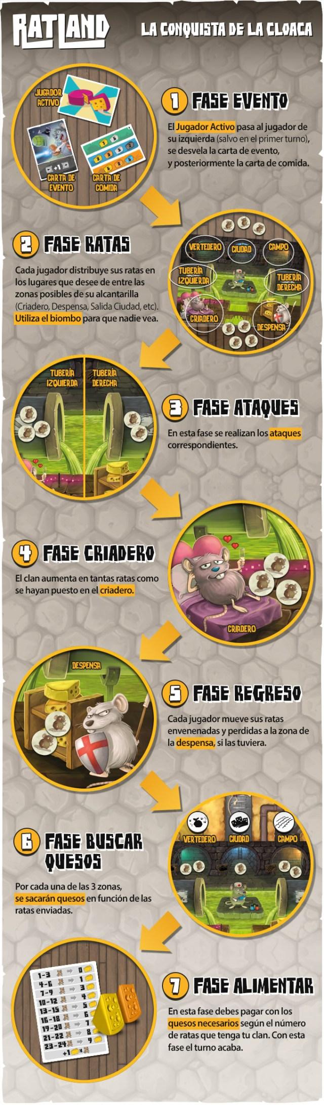 fases-juego-ratland