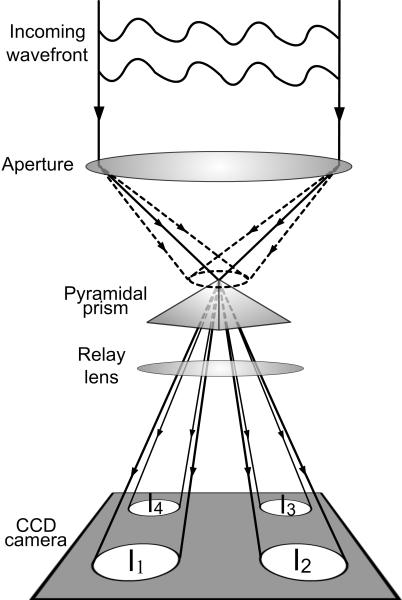 Pyramid_sensor_AP