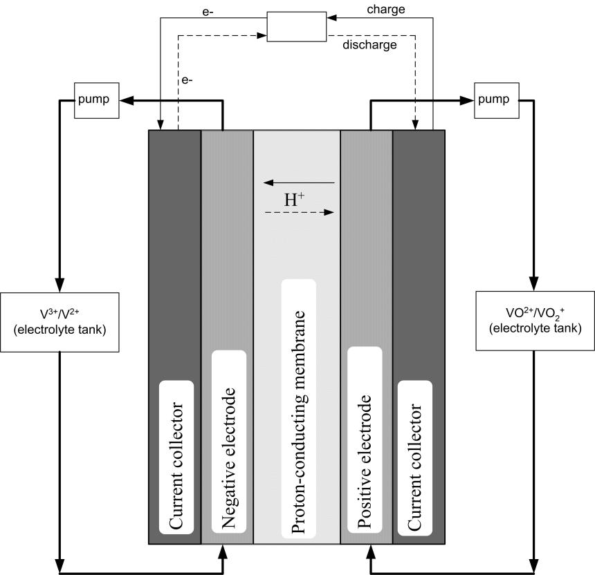 The mathematics of redox flow batteries – ECMI