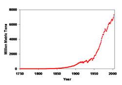 Kooldioxide stijging sinds de Industriële Revolutie