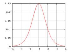 Hubbert Curve in de vorm van een klok