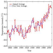 Globale temperatuur stijging sinds de Industriële Revolutie