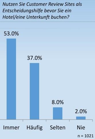 90% nutzen Customer Review Sites immer oder häufig als Entscheidungshilfe