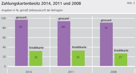 Nur 34 % der Deutschen haben eine Kreditkarte