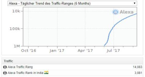 Wachsende Sichtbarkeit einer Google Website nach Alexa Ranking Trend