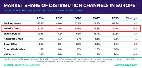 Entwicklung der Marktanteile verschiedener Online-Distributionskanäle für Hotels (Quelle: D-Edge)