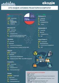 Хто будує атомні реактори в Європі