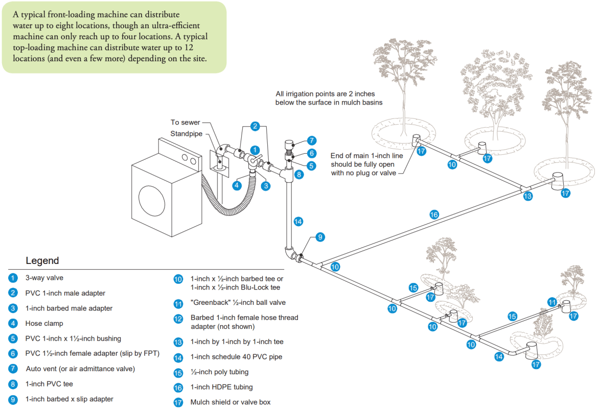 diagram of a laundry-to-landscape system