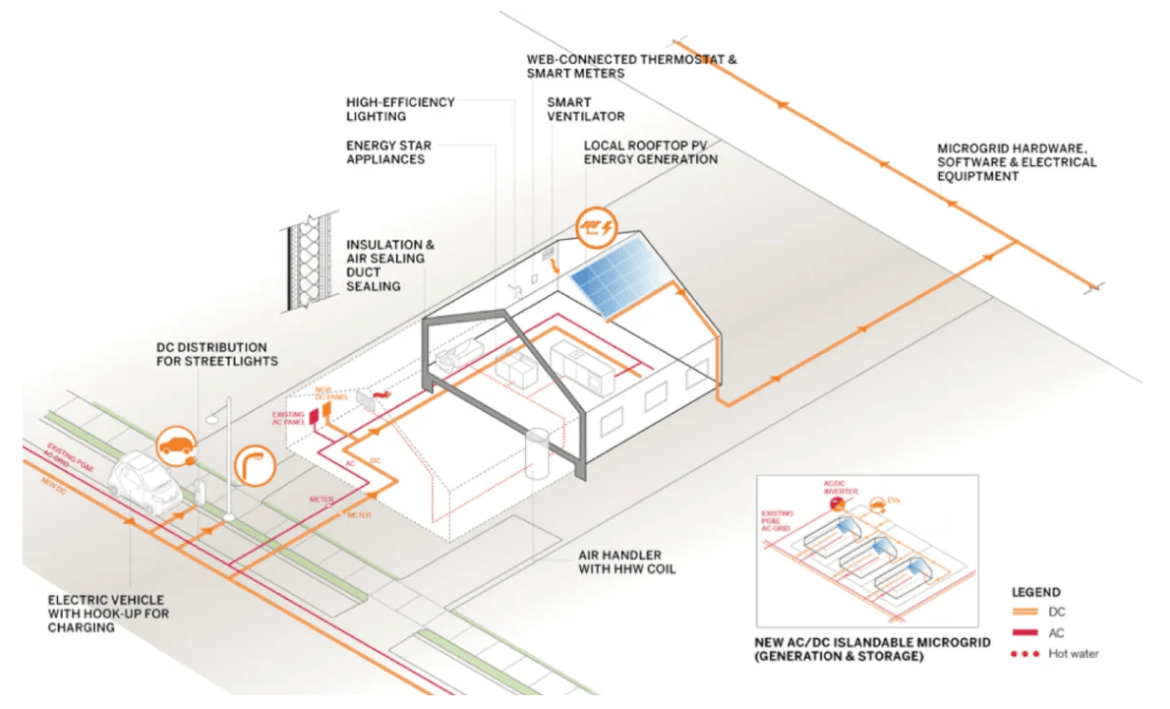 EcoBlock Electrical Infrastructure