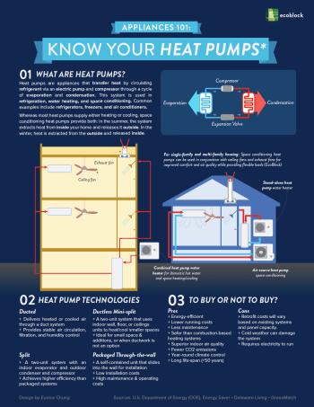 Appliances 101: Know your heat pumps Cover