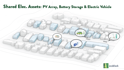 Shared Electrical Assets: PV Array, Battery Storage & Electric Vehicle