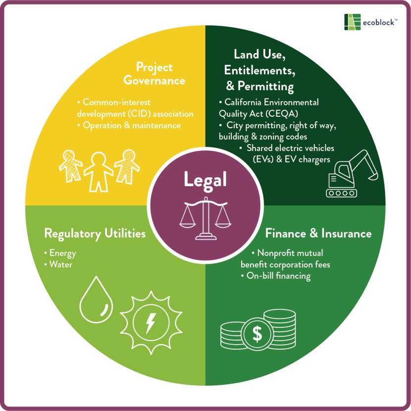 Chart showing ecoblock's legal strategy