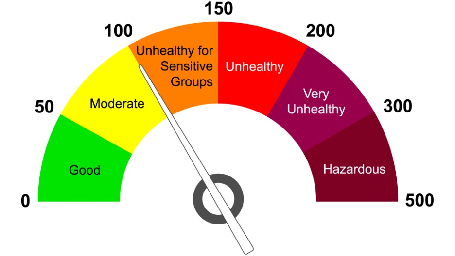 Picture of an Air Quality Index chart, with different colors indicating different air quality levels
