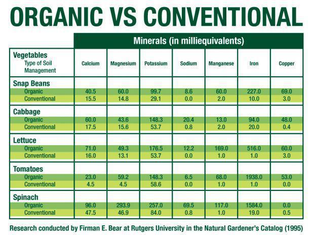Image result for organic vs conventional diet'