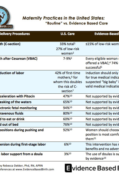 US maternity practices:  routine vs. evidence-based