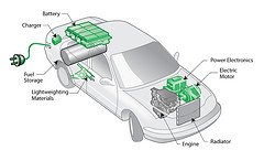 Plug-in hybrid electric vehicle (PHEV) diagram