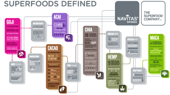 Superfoods Defined