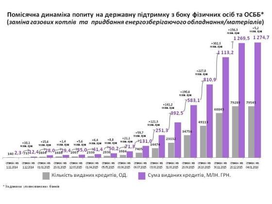 Динаміка пільгових кредитів на підвищення енергоефективності