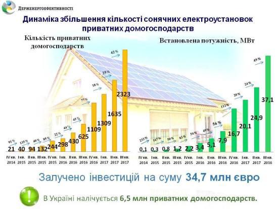 Потужність сонячних електростанцій домогосподарств стрімко зростає