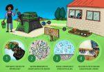 HomeBiogas 2.0 перетворить органічні відходи в біогаз