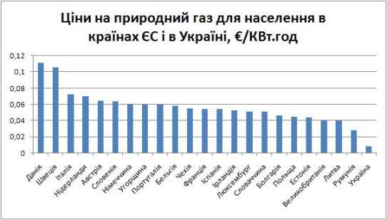 EU Ukraine Natural gas price